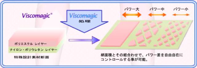 ビスコテックス・ビスコマジック 機能詳細